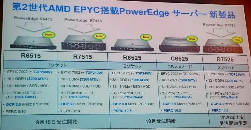 PowerEdge新製品