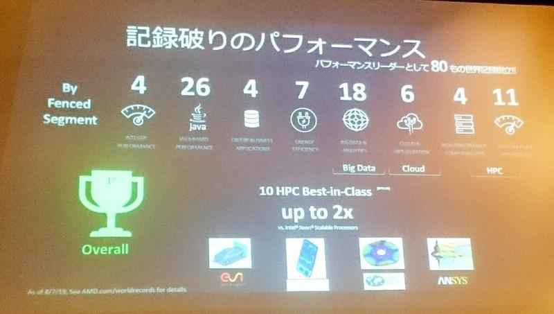 さまざまな記録を達成した第2世代AMD EPYC
