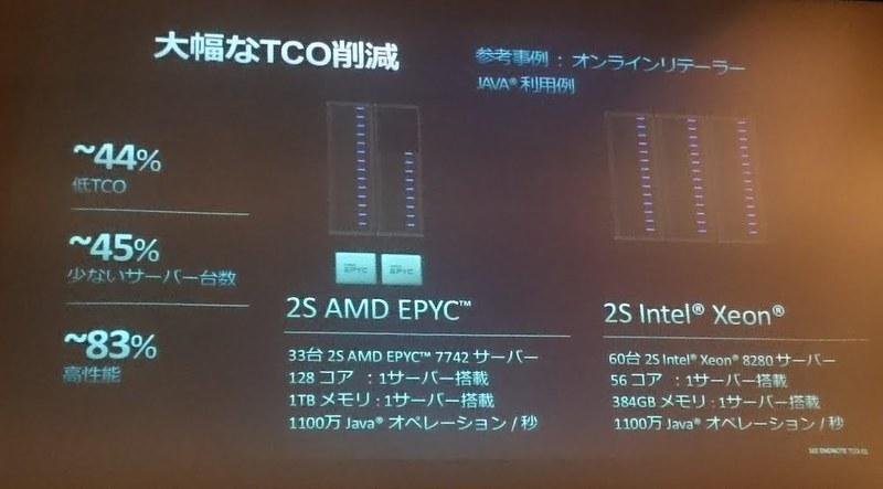 第2世代AMD EPYCによって実現するTCOの削減