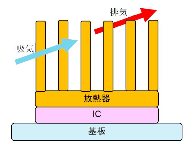 送風によるICからの抜熱イメージ