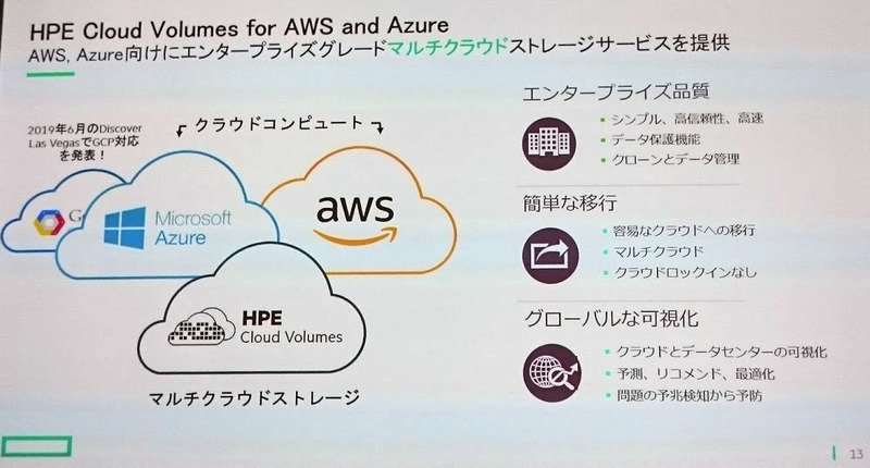 AWS、Azure向けのストレージサービス