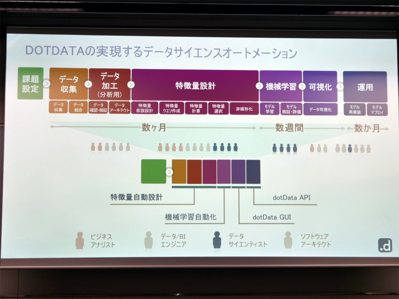 dotDataの実現するデータサイエンスオートメーション