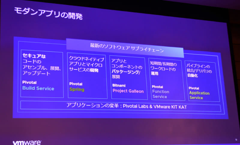 VMware Tanzuの開発環境はPivotalのリソースを中心にBitnamiやVMwareのオープンソースポートフォリオなどを加え、ソフトウェアサプライチェーンとして提供される