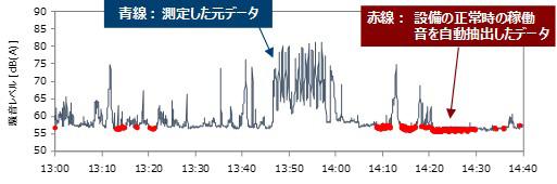 測定した元データ(青線)と、設備の正常時の稼働音(赤点)を識別して表示した例