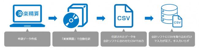 通常の経理処理の流れ(上)と「勘定奉行クラウドAPI version」との連携による経理処理の流れ(下)
