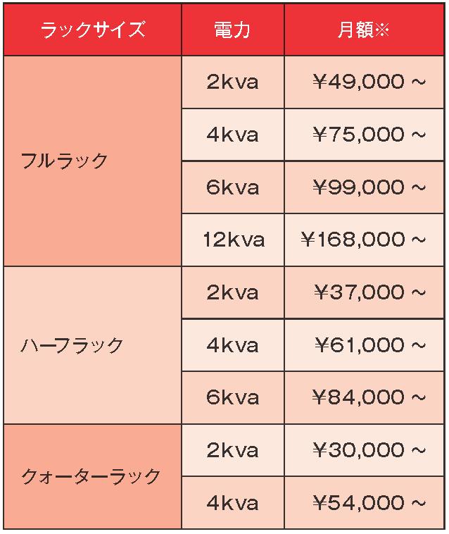図1 ファイシリティ価格の例。※新規ご利用のお客様向け(仕様等の詳細はお問合せください)
