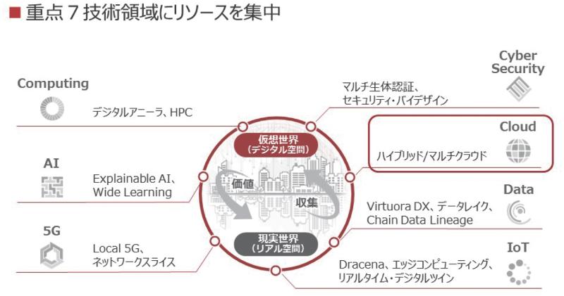 図2 DXを支えるものとして富士通が注力するテクノロジー