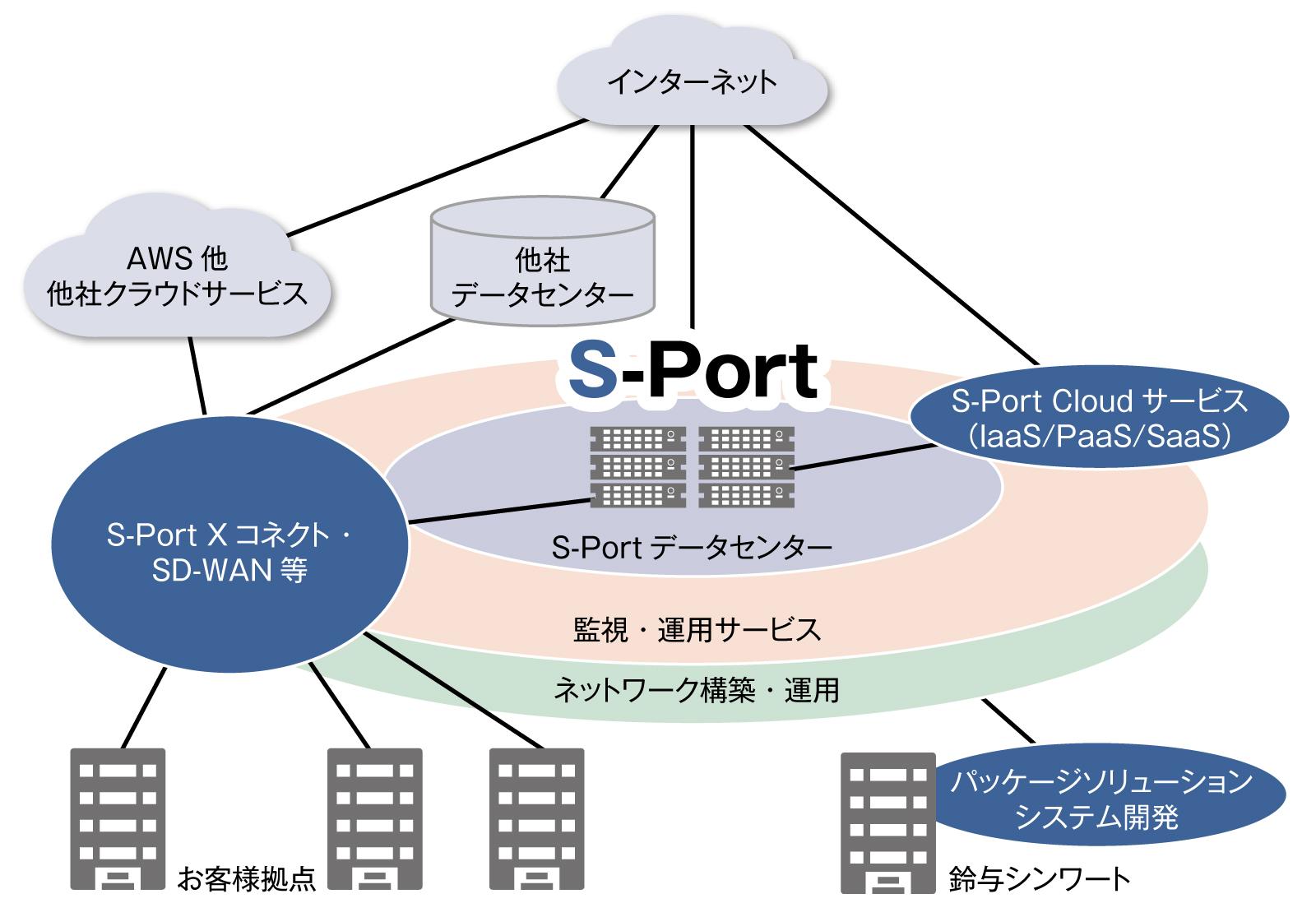図1 ネットワーク構築からシステムインテグレーション、監視・運用までをトータルでサポートする鈴与シンワートのS-Portソリューション