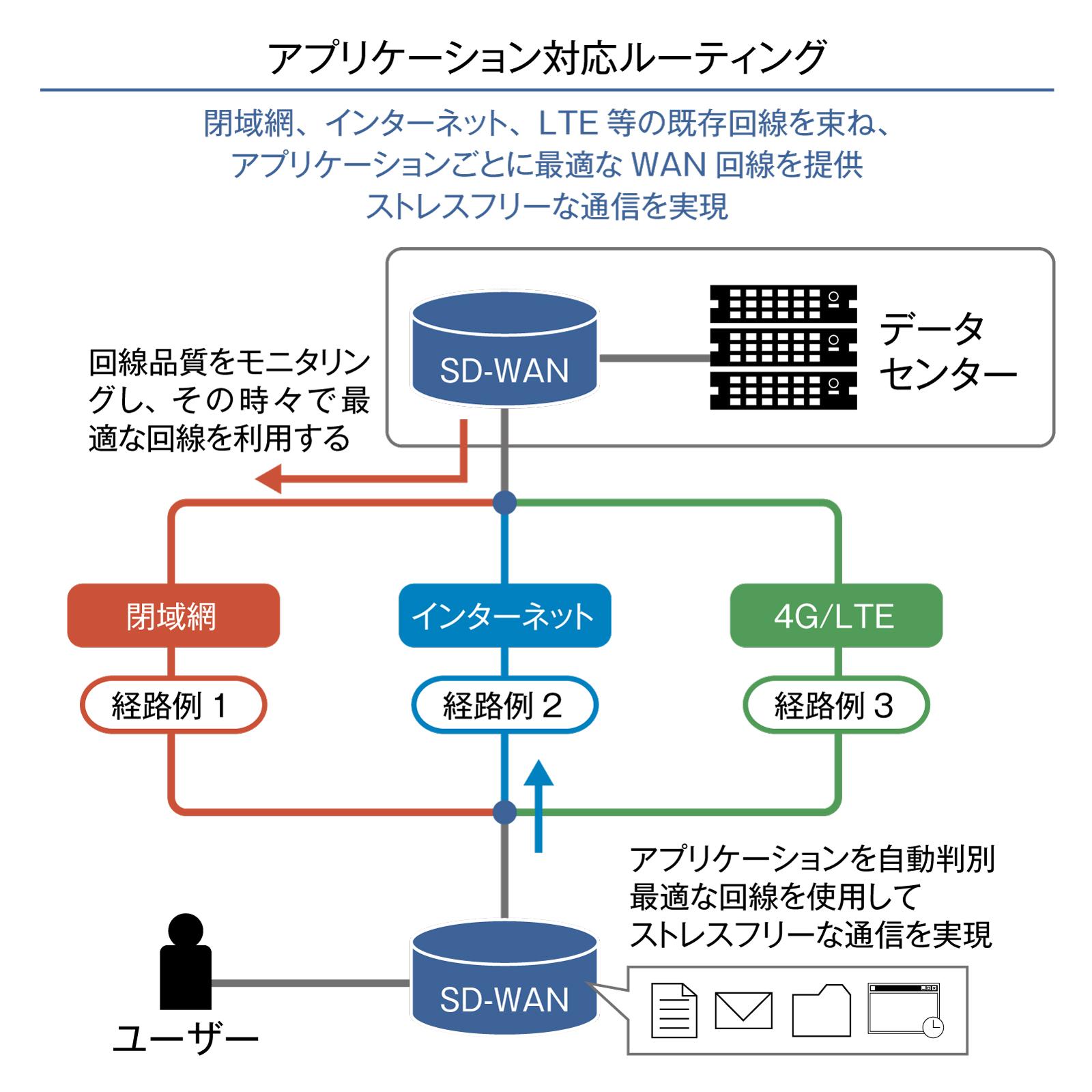 図3 「S-Port X(クロス)コネクト SD-WAN」のアプリケーション対応