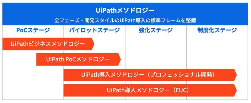 RPA導入のステージとUiPathメソドロジー
