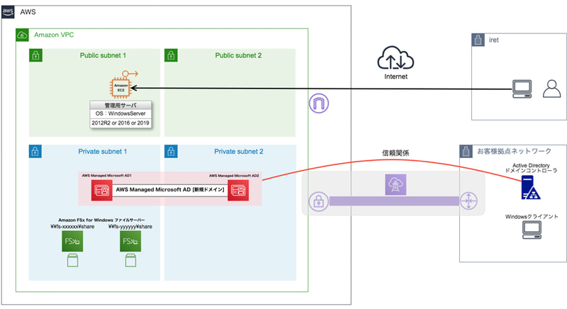 Amazon FSx for Windows ファイルサーバーを利用した基本構成