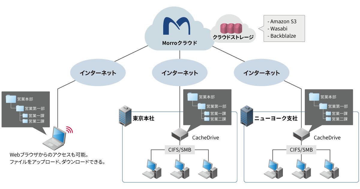 Morro CloudNASのサービス提供イメージ