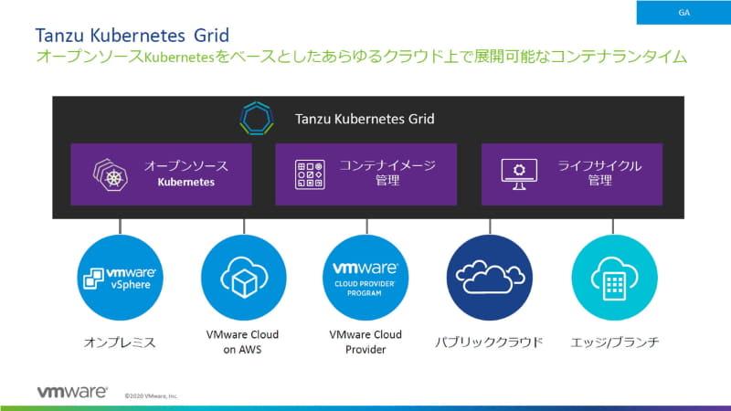 Tanzuポートフォリオの中でもKubernetesラインタイムとして重要な役割を果たすTanzu Kubernetes Gridは、あらゆる環境(Any Cloud)でのモダンアプリケーション実行をサポートする