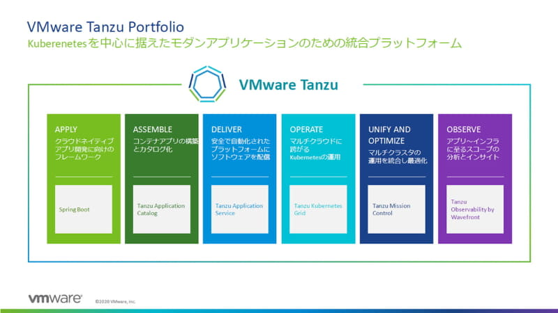 VMware Tanzu Portfolioの概要。モダンアプリケーションプラットフォームとして、Kubernetesを中心に開発から運用に至るまであらゆるフェーズをサポートするコンポーネントを今後も追加していく