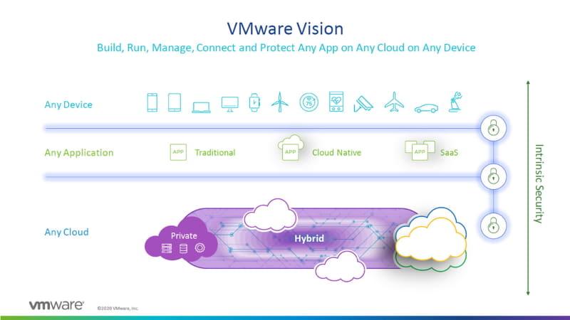 VMwareのビジョンである「Any Cloud, Any Application, Any Device」に向けて、今後はTanzuがキーファクターとなる