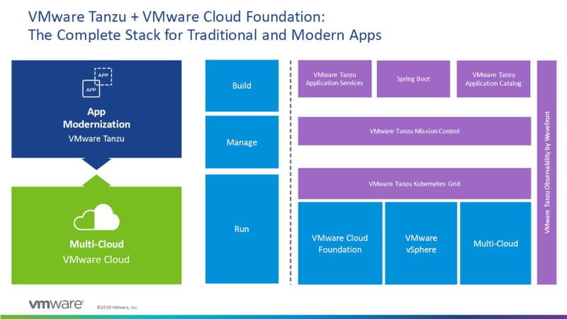 今回発表されたTanzuポートフォリオとVMware Cloud Foundation 4 with Tanzuのコンポーネントを連携させることで、アプリケーションのモダナイゼーションとマルチクラウドを包括的に実現できるというのがVMwareのコンセプト