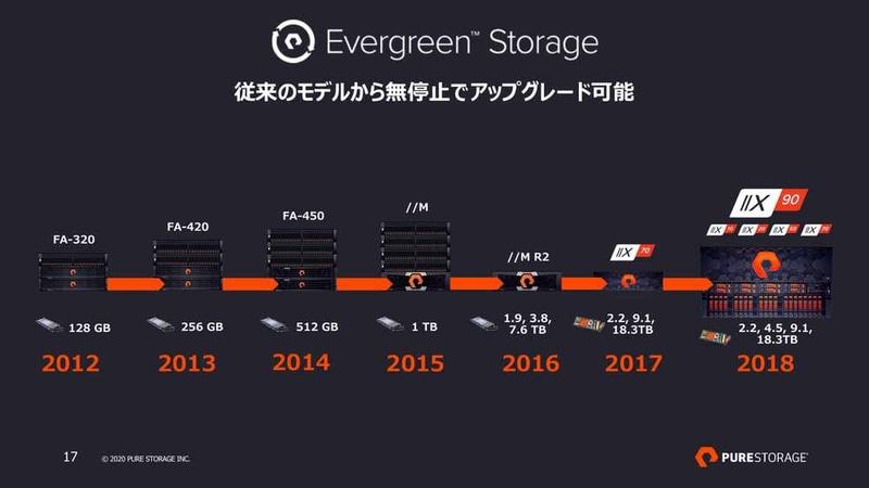 Evergreenサブスクリプションによるアップグレード