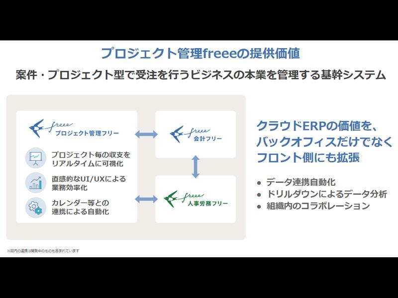 「プロジェクト管理freee」の提供価値