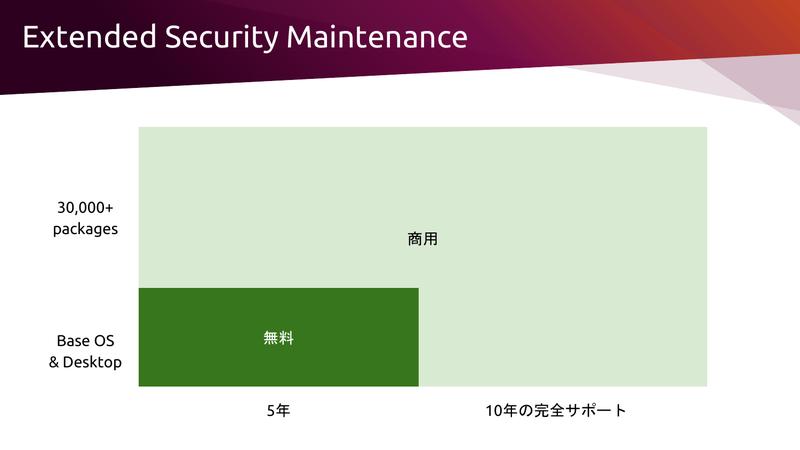 エンタープライズ向けサポートのExtended Security Maintenance(ESM)