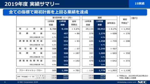 NECの2019年度通期連結業績は増収増益、営業利益は前年比120%増 ...