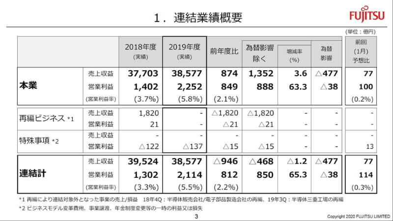 2019年度連結業績の概要