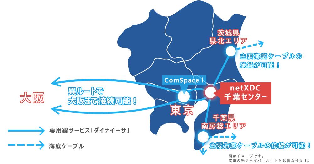 「netXDC 千葉センター」「ComSpaceⅠ」を中心としたネットワーク構成のイメージ