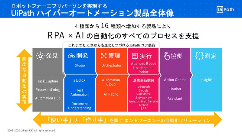 UiPathの製品を「開発」「管理」「実行」から「発見」「協働」「測定」にまで広げていく