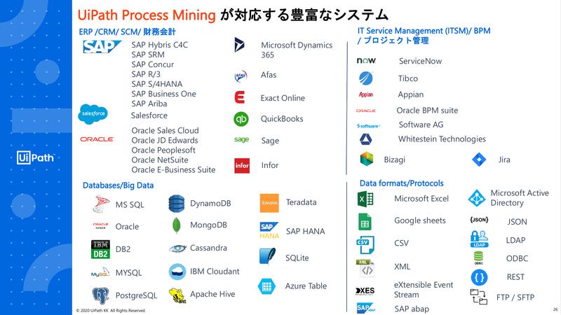 UiPath Process Miningが対応するシステム