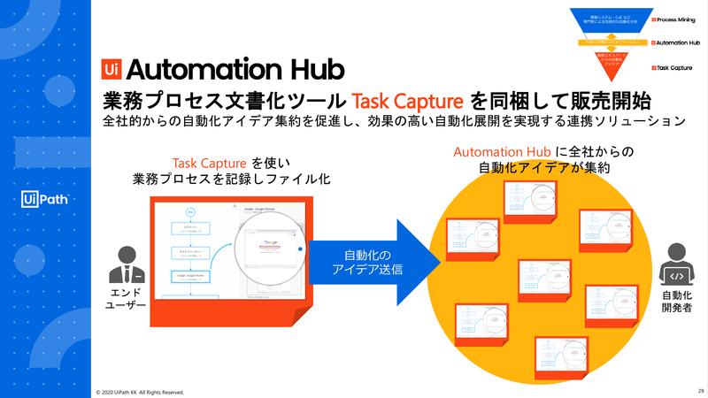 UiPath Task Captureを同梱して販売