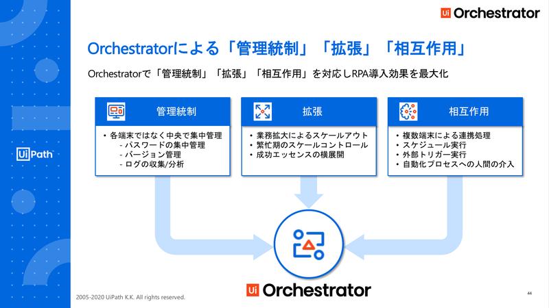 UiPath Orchestratorの役割