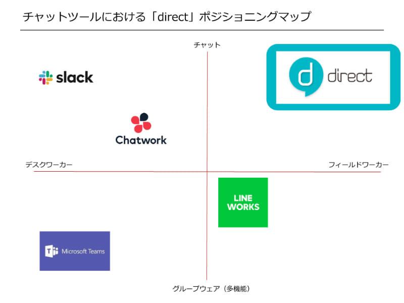 フィールドワーカーに最適化されたチャットツールの「direct」