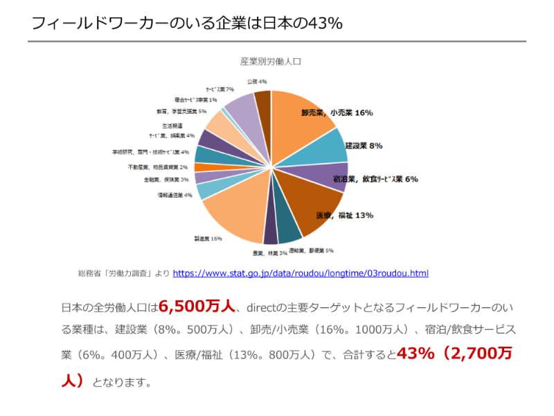 日本企業の43%にフィールドワーカーがいる