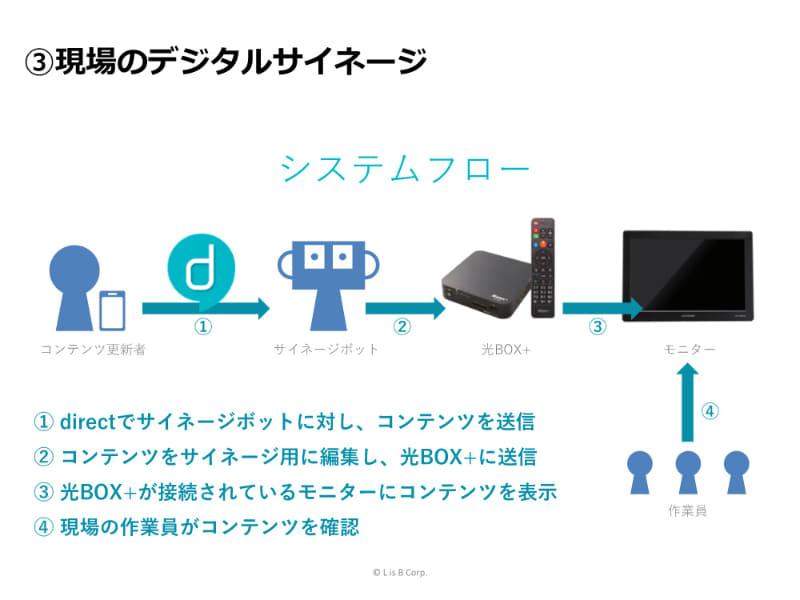 手軽に始められるデジタルサイネージで、工事現場の一斉情報伝達を実現