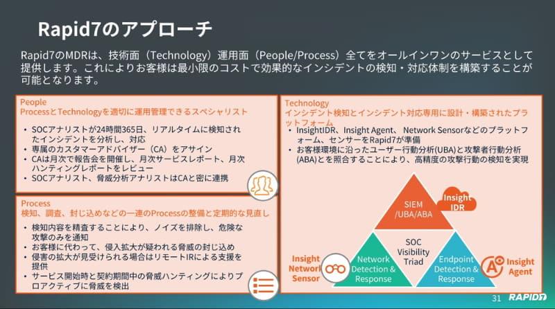 テクノロジー、プロセス、人材のすべてをサービスで提供する