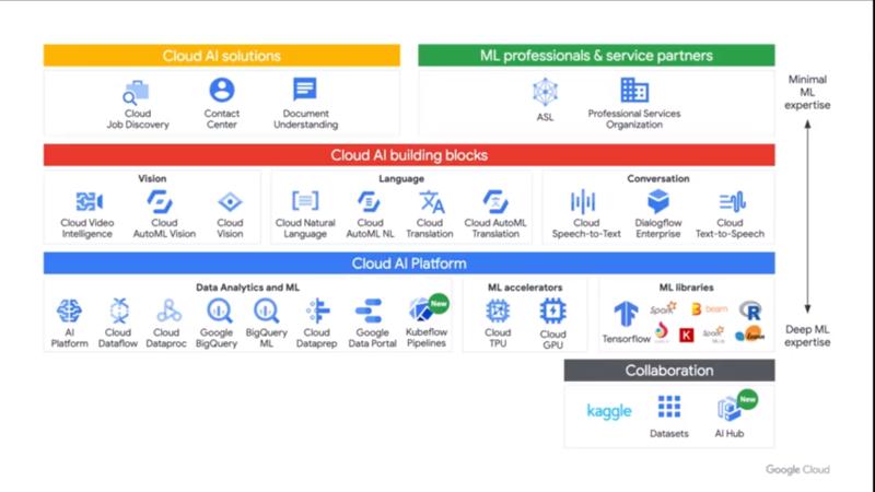 Google Cloud AIサービス群