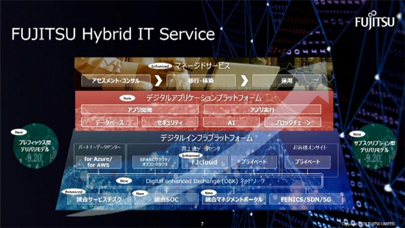 FUJITSU Hybrid IT Service
