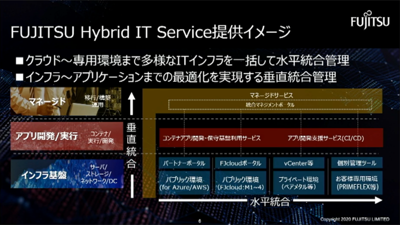 FUJITSU Hybrid IT Serviceの提供イメージ