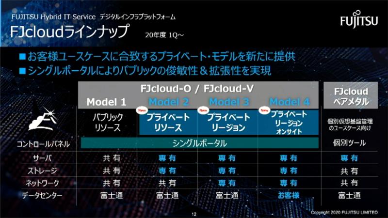 FJcloudのサービスラインアップ