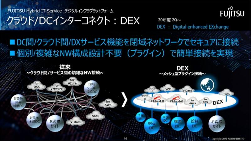 閉域ネットワークで接続する「Digital enhanced EXchange(DEX)ネットワーク」