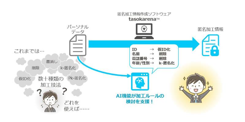 tasokarenaの利用イメージ