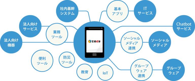 鈴与シンワートのビジネスチャットツール「TAGS」の概要