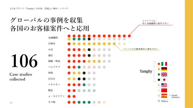 NTTデータグループのサービスデザイン事例はグローバルですでに106のユースケースが存在する。今後はこれらをケイパビリティとして示しながら、各国の顧客にサービスデザインビジネスを展開していく