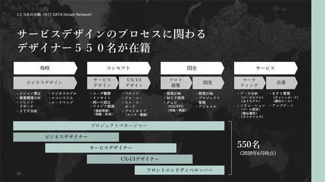 NTTデータにおけるサービスデザインの4つのフェーズと、担当するデザイナーの役割。NTTデータグループには現在、550名のデザイナーが在籍する