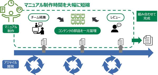 アジャイル開発と連動したマニュアル制作のイメージ