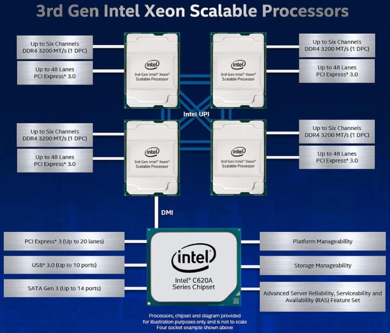 Intelが発表した第3世代Xeon Scalable Processorsのブロック図(出典:Intel)