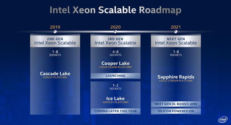 Intelのデータセンター向けCPUロードマップ(出典:Intel)