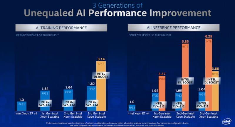 学習でも推論でも効果があるが、INT8では正確性に十分ではない学習で効果がある(出典:Intel)
