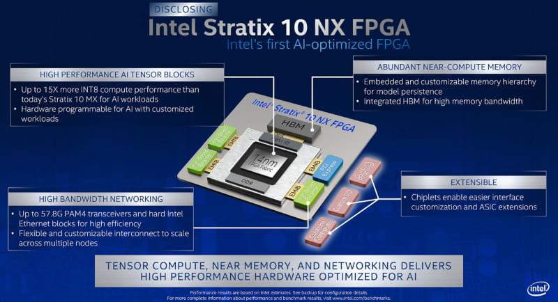 Intel Stratix 10 NX FPGA(出典:Intel)
