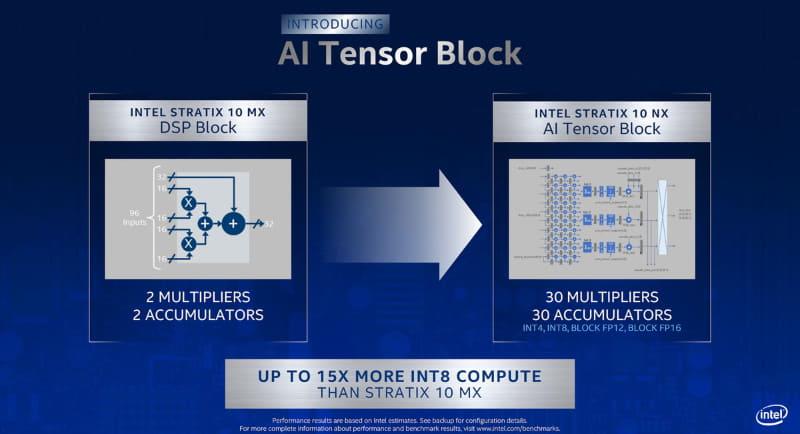 AI Tensorブロック、ニューラルネットワークに最適化された構造になっている(出典:Intel)