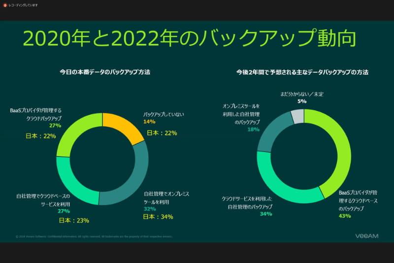 本番データをバックアップしていない日本のユーザーが22%いるという